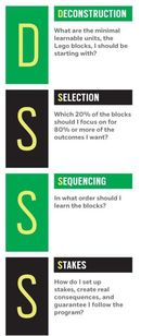 Deconstruction, Selection, Sequencing and Stakes